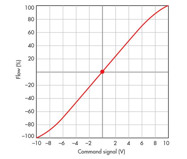 Linear valve curves