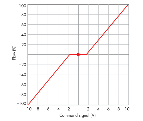 overlap curve valve