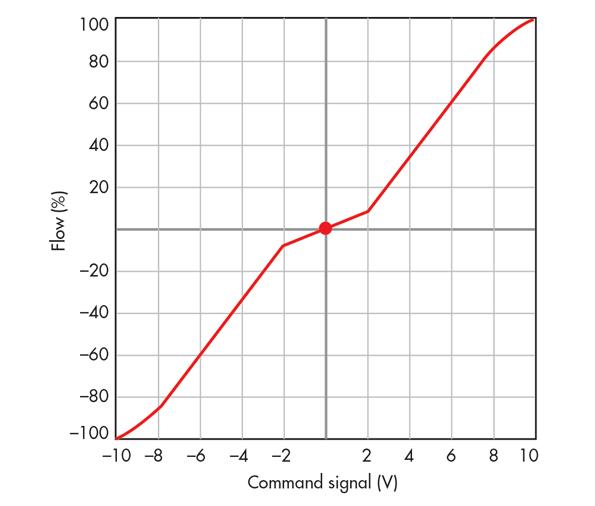 SharpKnee curves